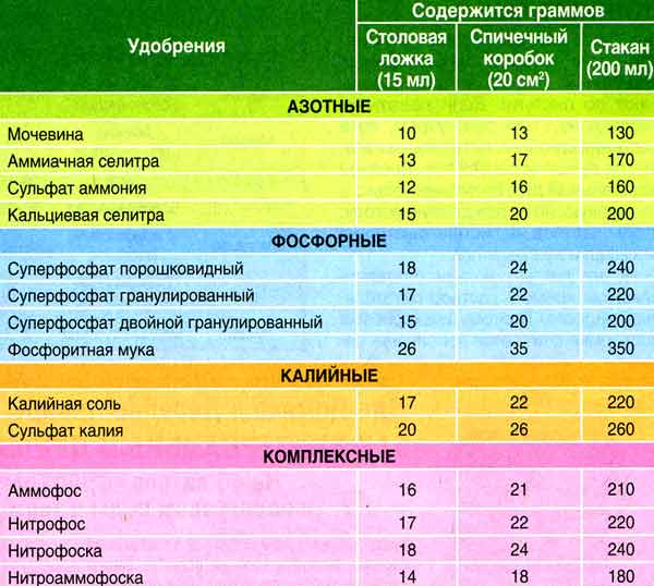 Как составить меню для овощей? Выбираем подкормку